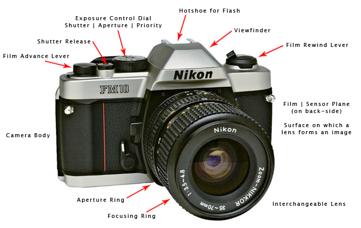 The Camera And The Lens A Photo Teacher